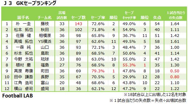 http://www.football-lab.jp/files/columns/629/1610e492b6bae167ed5cab7b63ea20cf.png