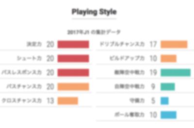 Playing Style指標